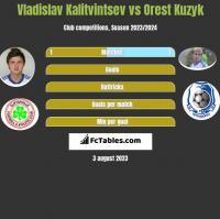 Vladislav Kalitvintsev vs Orest Kuzyk h2h player stats