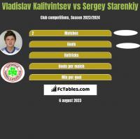 Władysław Kałytwyncew vs Sergey Starenkiy h2h player stats