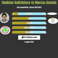 Władysław Kałytwyncew vs Marcos Antonio h2h player stats
