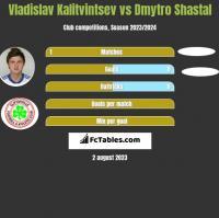 Vladislav Kalitvintsev vs Dmytro Shastal h2h player stats