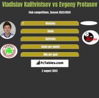 Vladislav Kalitvintsev vs Evgeny Protasov h2h player stats