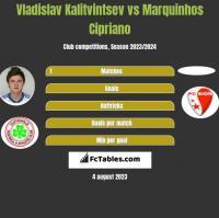 Władysław Kałytwyncew vs Marquinhos Cipriano h2h player stats