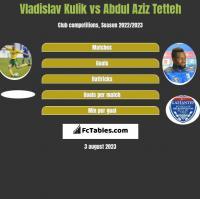 Vladislav Kulik vs Abdul Aziz Tetteh h2h player stats