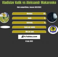Vladislav Kulik vs Aleksandr Makarenko h2h player stats