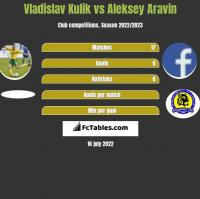 Vladislav Kulik vs Aleksey Aravin h2h player stats