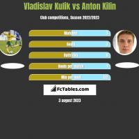 Vladislav Kulik vs Anton Kilin h2h player stats