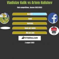 Vladislav Kulik vs Artem Kulishev h2h player stats