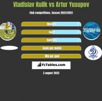 Vladislav Kulik vs Artur Jusupow h2h player stats