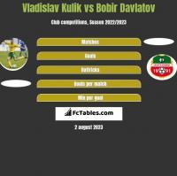 Vladislav Kulik vs Bobir Davlatov h2h player stats