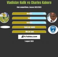 Vladislav Kulik vs Charles Kabore h2h player stats