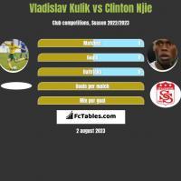 Vladislav Kulik vs Clinton Njie h2h player stats