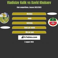 Vladislav Kulik vs David Khubaev h2h player stats