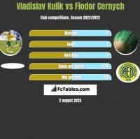 Vladislav Kulik vs Fiodor Cernych h2h player stats