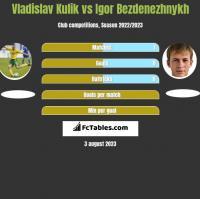 Vladislav Kulik vs Igor Bezdenezhnykh h2h player stats