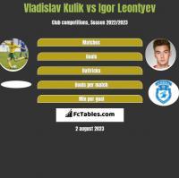 Vladislav Kulik vs Igor Leontyev h2h player stats