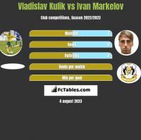 Vladislav Kulik vs Ivan Markelov h2h player stats