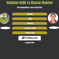 Vladislav Kulik vs Khasan Mamtov h2h player stats