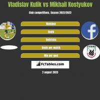 Vladislav Kulik vs Mikhail Kostyukov h2h player stats