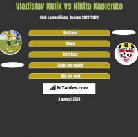 Vladislav Kulik vs Nikita Kaplenko h2h player stats