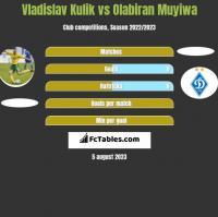 Vladislav Kulik vs Olabiran Muyiwa h2h player stats