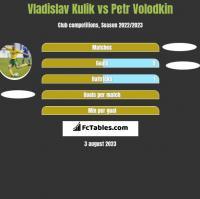 Vladislav Kulik vs Petr Volodkin h2h player stats