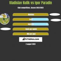 Vladislav Kulik vs Igor Paradin h2h player stats