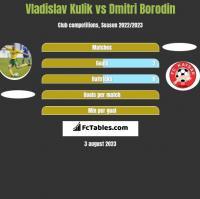Vladislav Kulik vs Dmitri Borodin h2h player stats