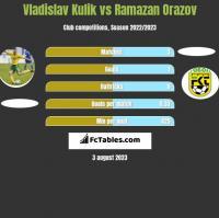 Vladislav Kulik vs Ramazan Orazov h2h player stats