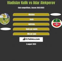 Vladislav Kulik vs Ildar Alekperov h2h player stats