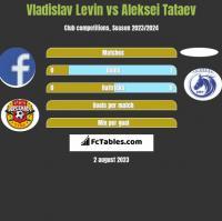 Vladislav Levin vs Aleksei Tataev h2h player stats