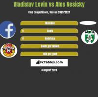 Vladislav Levin vs Ales Nesicky h2h player stats