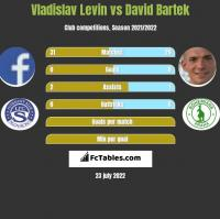 Vladislav Levin vs David Bartek h2h player stats