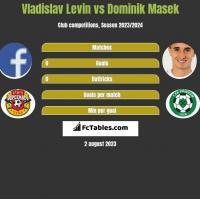 Vladislav Levin vs Dominik Masek h2h player stats