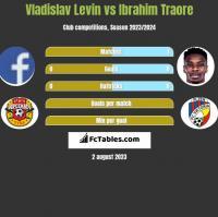 Vladislav Levin vs Ibrahim Traore h2h player stats