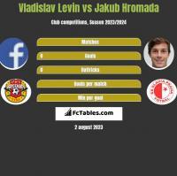 Vladislav Levin vs Jakub Hromada h2h player stats