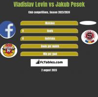 Vladislav Levin vs Jakub Pesek h2h player stats