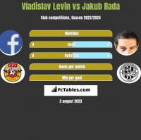 Vladislav Levin vs Jakub Rada h2h player stats