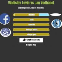 Vladislav Levin vs Jan Vodhanel h2h player stats