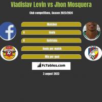 Vladislav Levin vs Jhon Mosquera h2h player stats