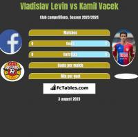 Vladislav Levin vs Kamil Vacek h2h player stats