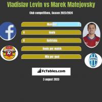 Vladislav Levin vs Marek Matejovsky h2h player stats