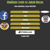 Vladislav Levin vs Jakub Necas h2h player stats