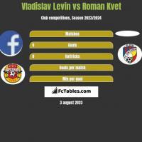 Vladislav Levin vs Roman Kvet h2h player stats
