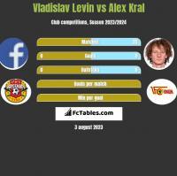 Vladislav Levin vs Alex Kral h2h player stats