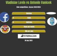 Vladislav Levin vs Antonin Vanicek h2h player stats