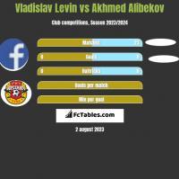 Vladislav Levin vs Akhmed Alibekov h2h player stats