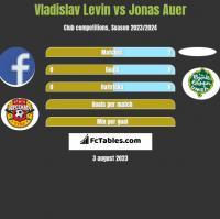 Vladislav Levin vs Jonas Auer h2h player stats