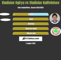 Vladislav Ogirya vs Władysław Kałytwyncew h2h player stats