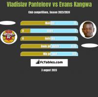 Vladislav Panteleev vs Evans Kangwa h2h player stats