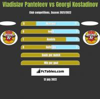 Vladislav Panteleev vs Georgi Kostadinov h2h player stats